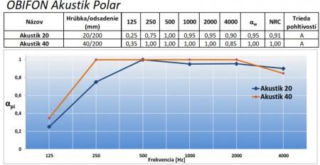 Obifon Akustik Polar křivka pohltivosti