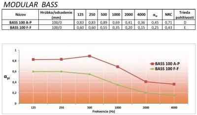 Obifon Modular Bass křivka pohltivosti