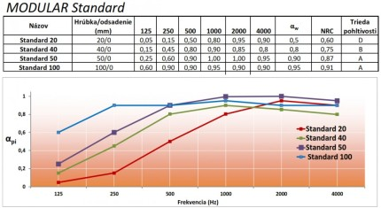 Obifon Modular standard křivka pohltivosti