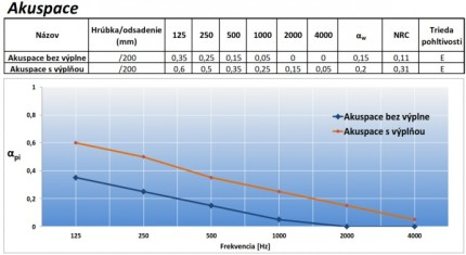 Obifon Akuspace absorption curve