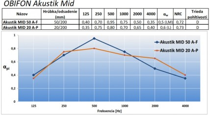 Obifon Akustik Mid absorption curve