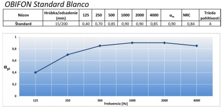 Obifon Blanco absorption curve